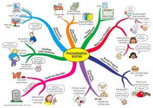 Procrastination-buster